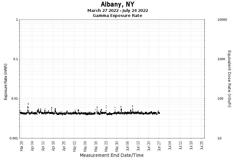 Albany, NY - Exposure Rate Graph