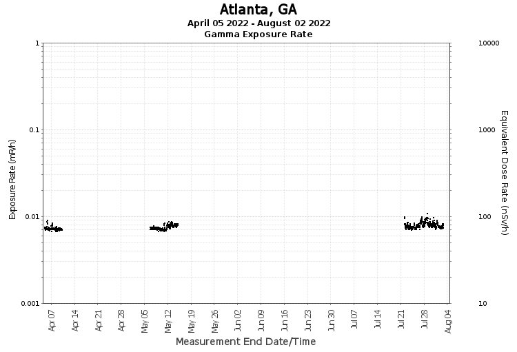 Atlanta, GA - Exposure Rate Graph