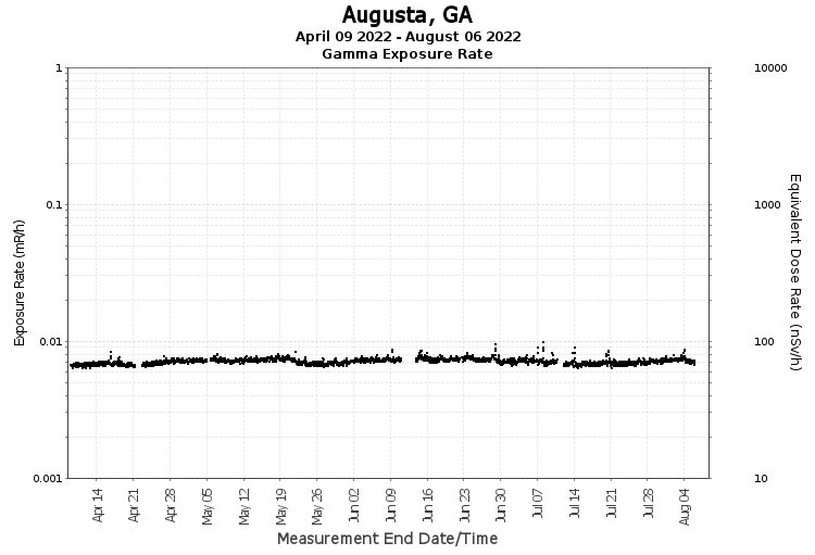 Augusta, GA- Exposure Rate Graph