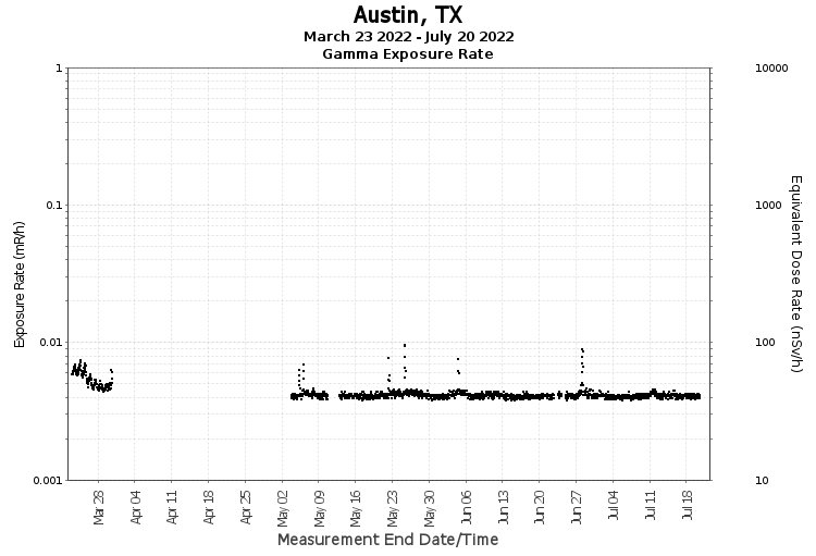 Austin, TX- Exposure Rate Graph