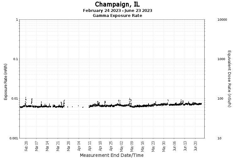 Champaign, IL - Exposure Rate Graph