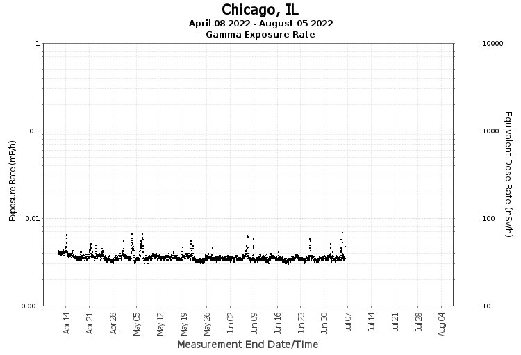 Chicago, IL - Exposure Rate Graph