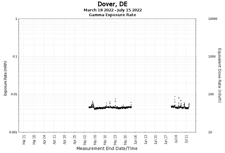Dover, DE - Exposure Rate Graph