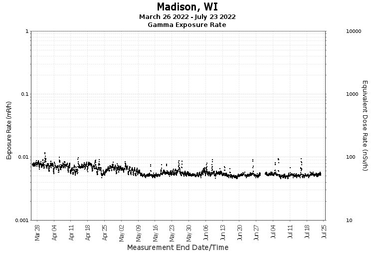 Madison, WI - Exposure Rate Graph