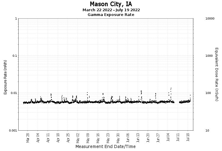 Mason City, IA - Exposure Rate Graph