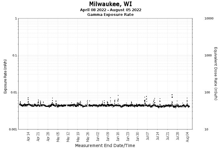 Milwaukee, WI - Exposure Rate Graph