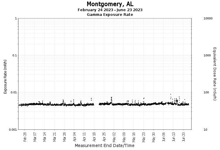 Montgomery, AL - Exposure Rate Graph