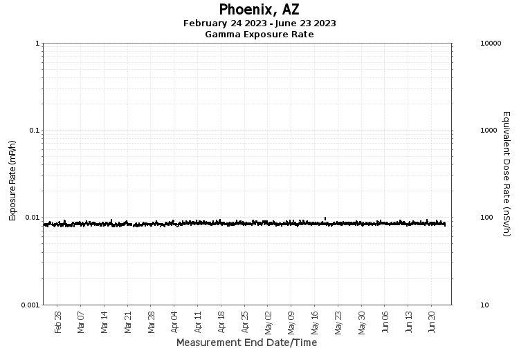 Phoenix, AZ - Exposure Rate Graph