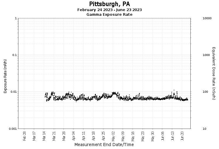 Pittsburgh, PA - Exposure Rate Graph