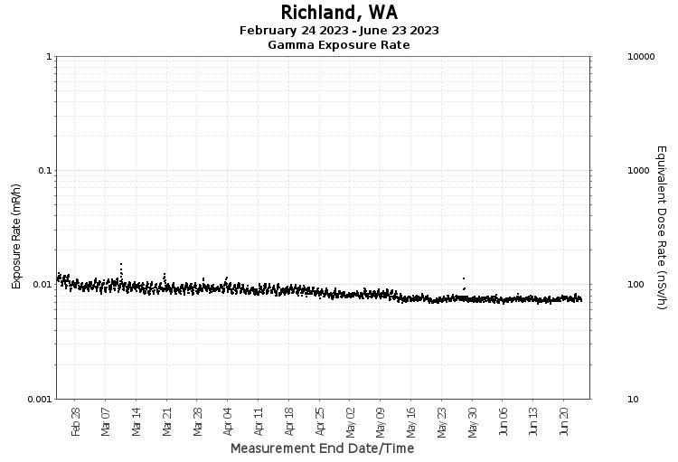 Richland, WA - Exposure Rate Graph