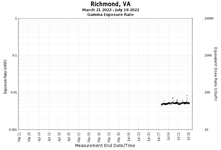 Richmond, VA- Exposure Rate Graph
