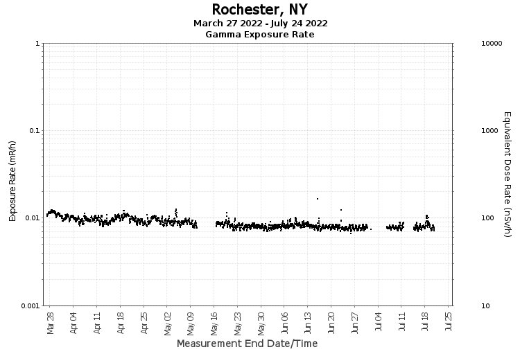 Rochester, NY - Exposure Rate Graph