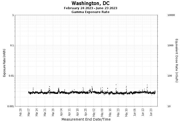 Washington, DC - Exposure Rate Graph