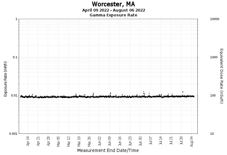 Worcester, MA - Exposure Rate Graph