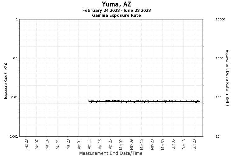 Yuma, AZ - Exposure Rate Graph