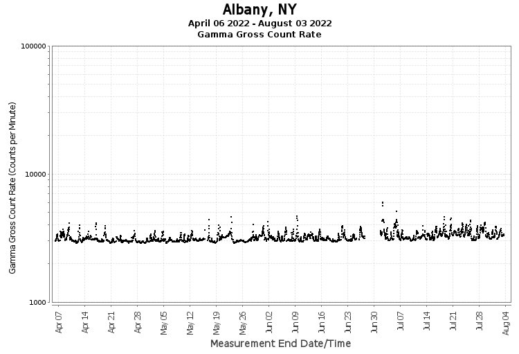 Albany, NY - Gamma Gross Count Rate