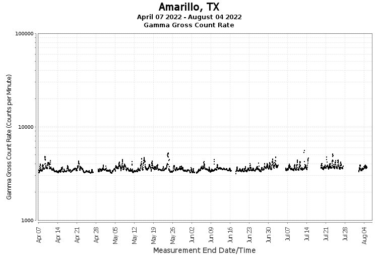 Amarillo, TX - Gamma Gross Count Rate