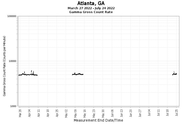 Atlanta, GA - Gamma Gross Count Rate