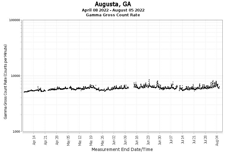 Augusta, GA - Gamma Gross Count Rate