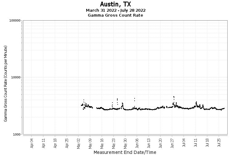 Austin, TX- Gamma Gross Count Rate