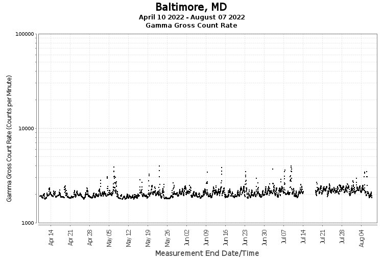 Baltimore, MD - Gamma Gross Count Rate