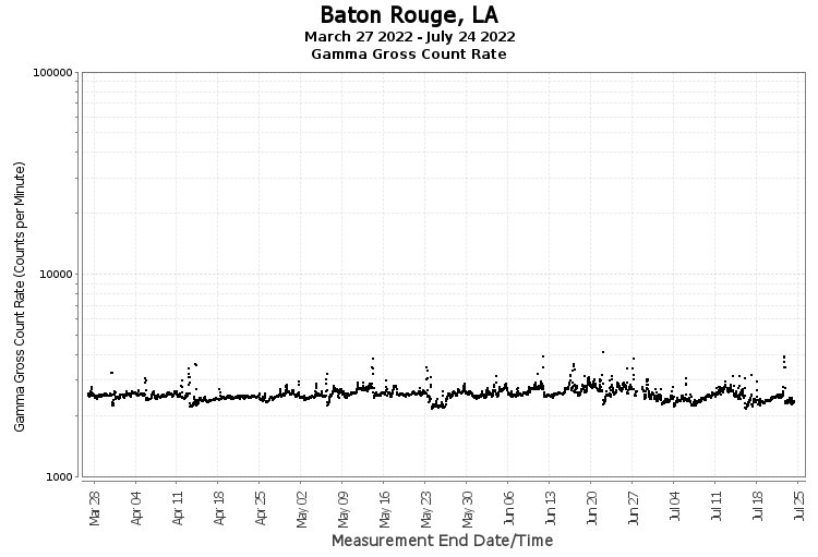 Baton Rouge, LA - Gamma Gross Count Rate