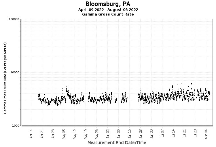 Bloomsburg, PA - Gamma Gross Count Rate