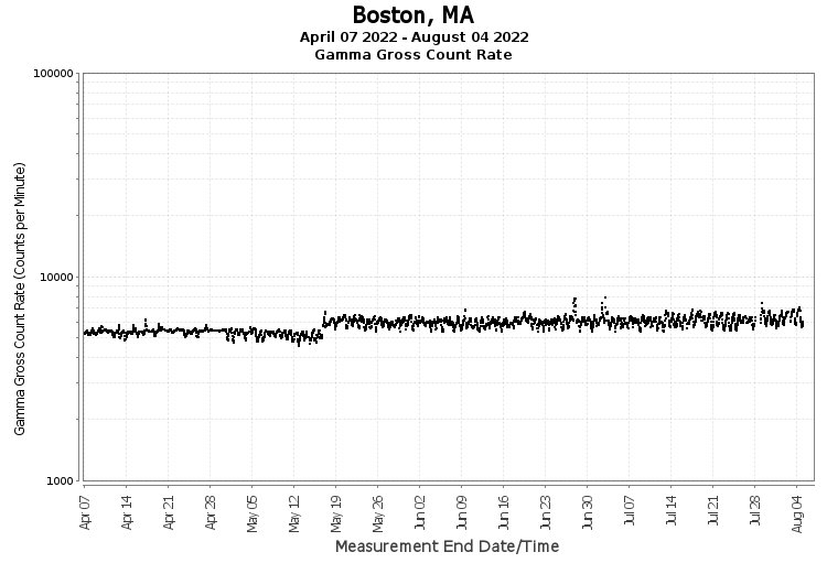 Boston, MA - Gamma Gross Count Rate