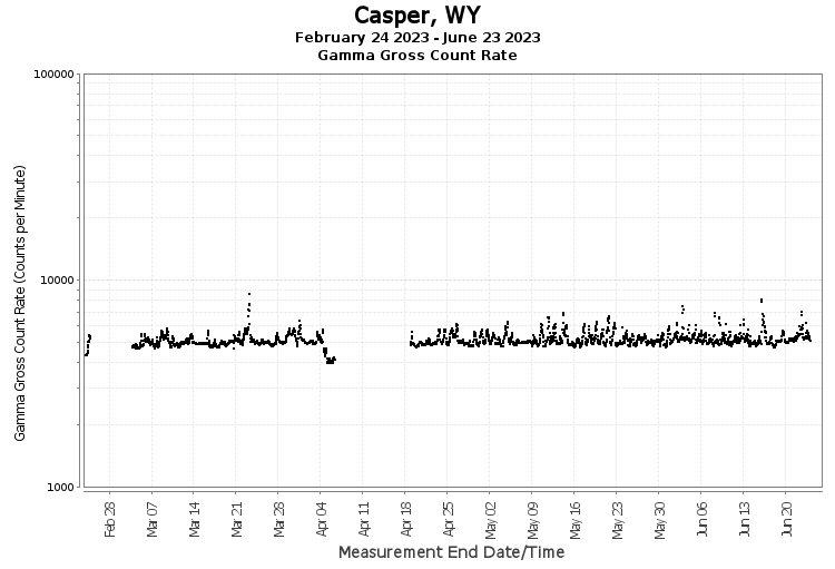 Casper, WY - Gamma Gross Count Rate