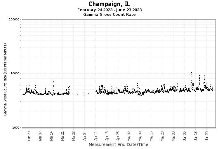 Champaign, IL - Gamma Gross Count Rate