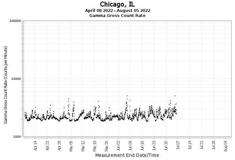Chicago, IL - Gamma Gross Count Rate