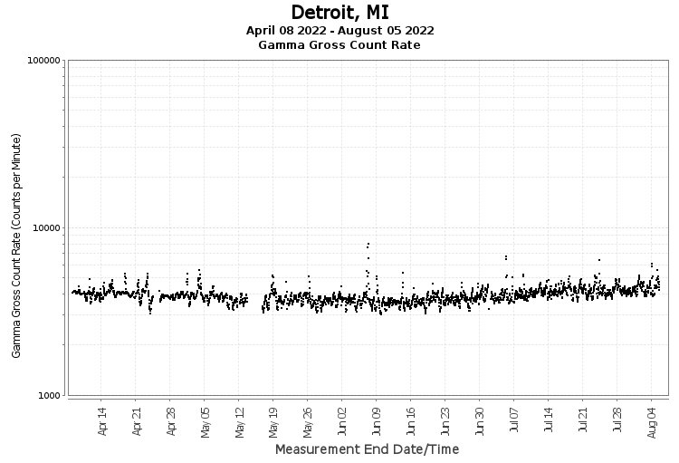 Detroit, MI - Gamma Gross Count Rate