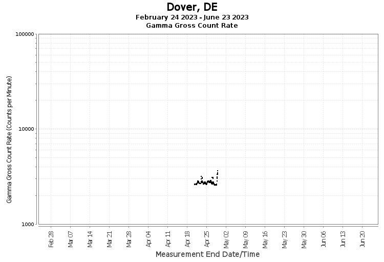 Dover, DE - Gamma Gross Count Rate