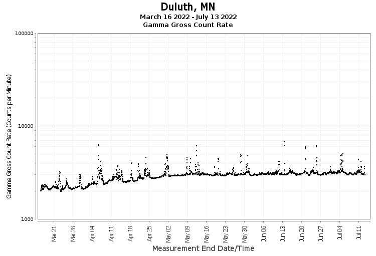 Duluth, MN - Gamma Gross Count Rate
