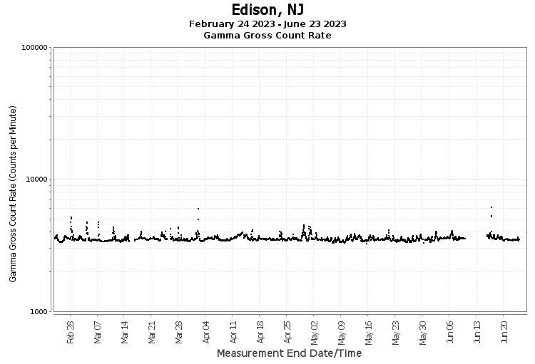 Edison, NJ - Gamma Gross Count Rate