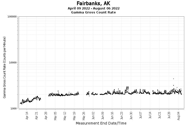 Fairbanks, AK - Gamma Gross Count Rate