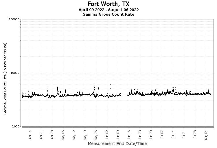 Ft. Worth, TX - Gamma Gross Count Rate