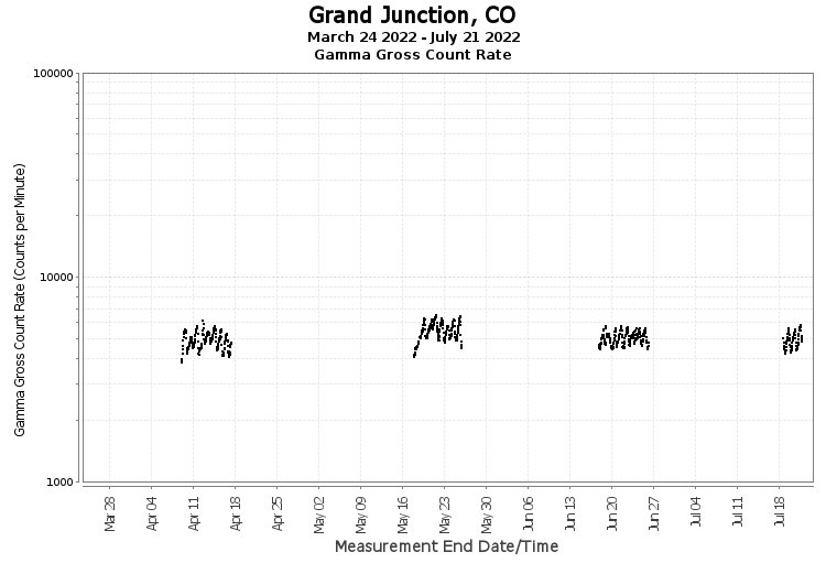 Grand Junction, CO - Gamma Gross Count Rate