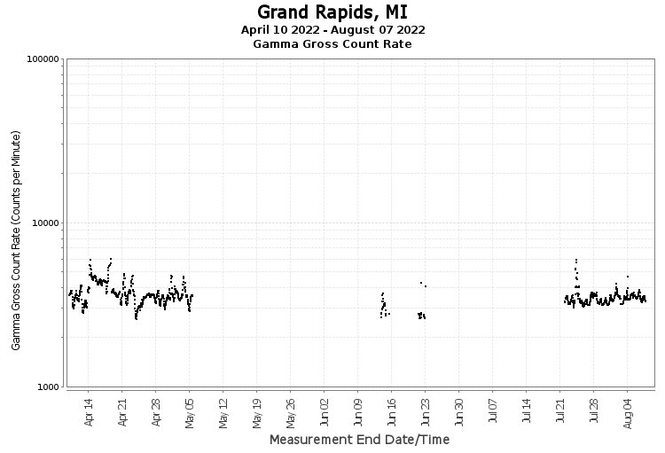 Grand Rapids, MI - Gamma Gross Count Rate