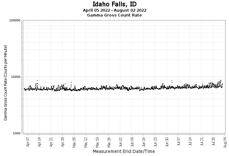 Idaho Falls, ID - Gamma Gross Count Rate