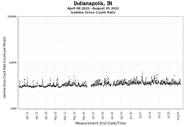 Indianapolis, IN - Gamma Gross Count Rate