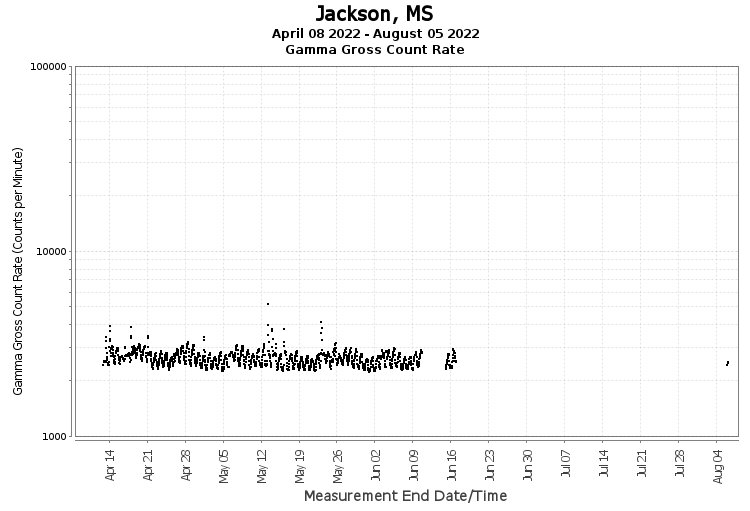 Jackson, MS - Gamma Gross Count Rate