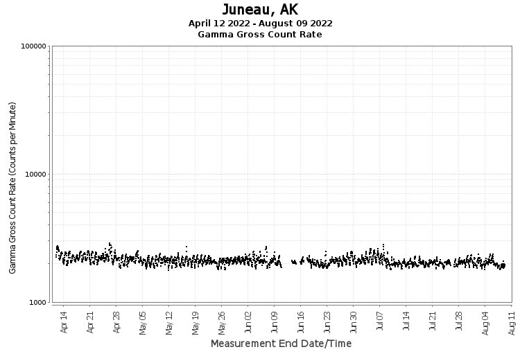 Juneau, AK - Gamma Gross Count Rate