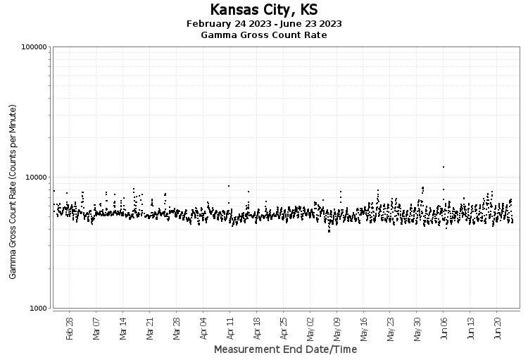 Kansas City, KS - Gamma Gross Count Rate