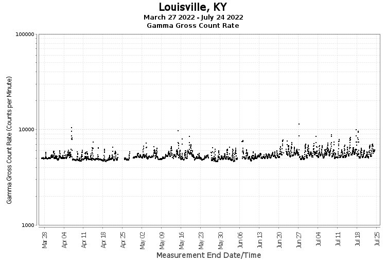 Louisville, KY - Gamma Gross Count Rate