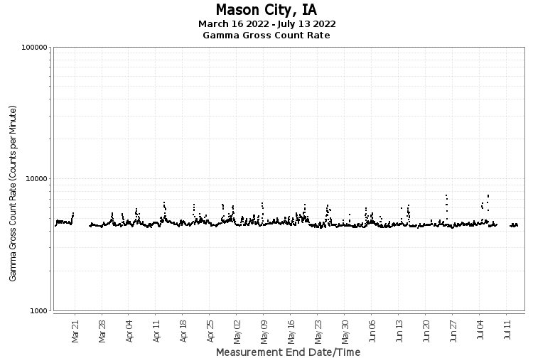 Mason City, IA - Gamma Gross Count Rate