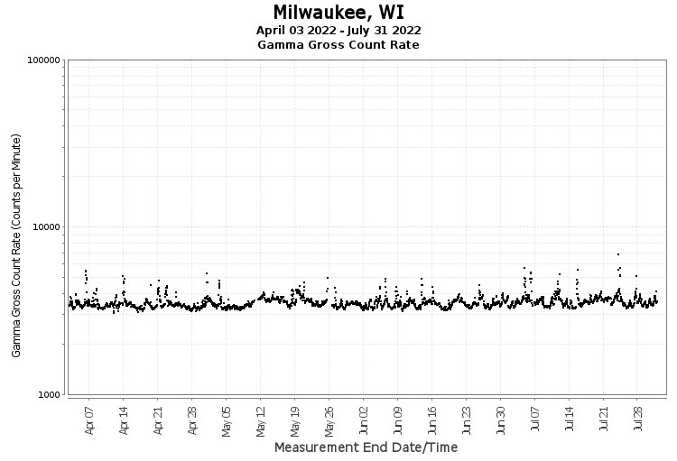 Milwaukee, WI - Gamma Gross Count Rate