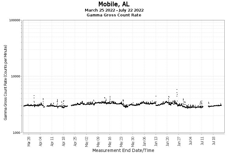 Mobile, AL - Gamma Gross Count Rate