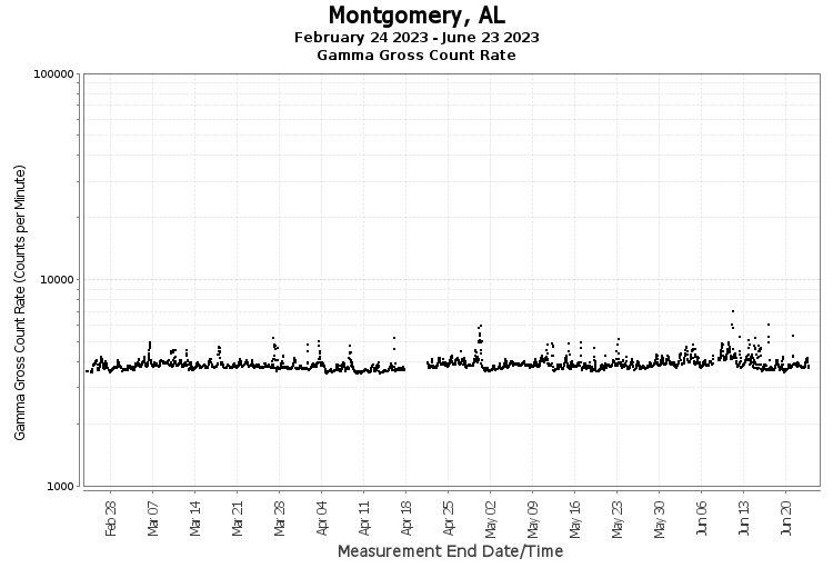 Montgomery, AL - Gamma Gross Count Rate