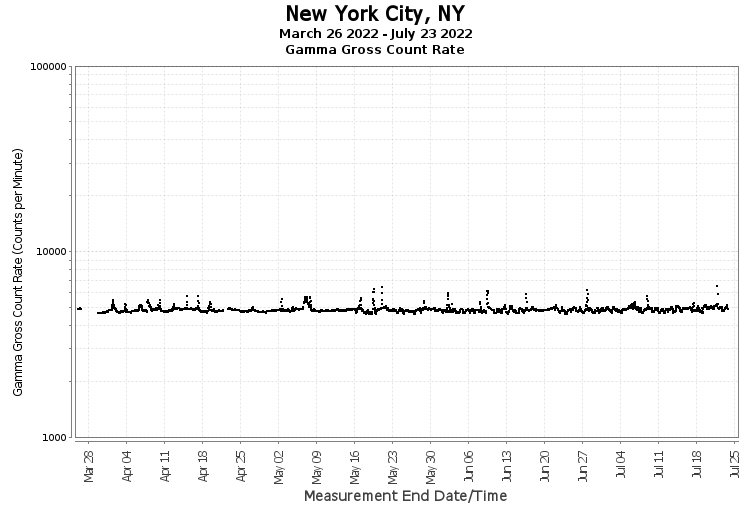 New York City, NY - Gamma Gross Count Rate